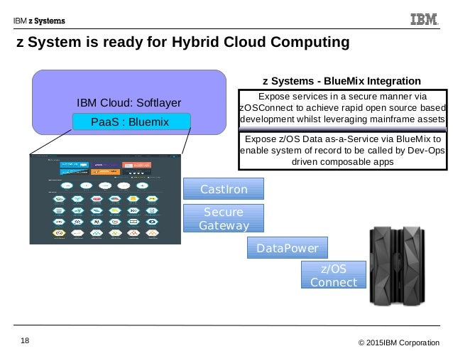 © 2015IBM Corporation18 z System is ready for Hybrid Cloud Computing IBM Cloud: Softlayer Expose services in a secure mann...