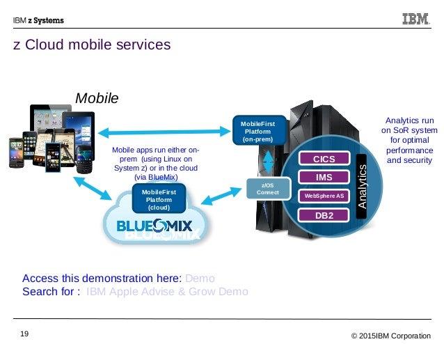 © 2015IBM Corporation19 z Cloud mobile services MobileFirst Platform (on-prem) CICS IMS WebSphere AS DB2 Analytics Mobile ...