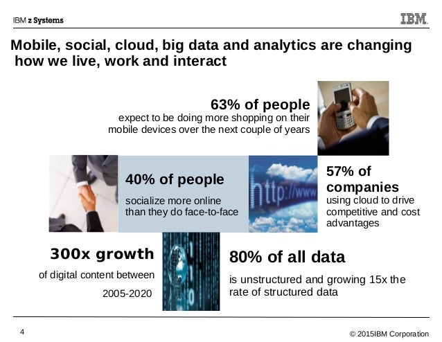© 2015IBM Corporation4 Mobile, social, cloud, big data and analytics are changing how we live, work and interact 40% of pe...