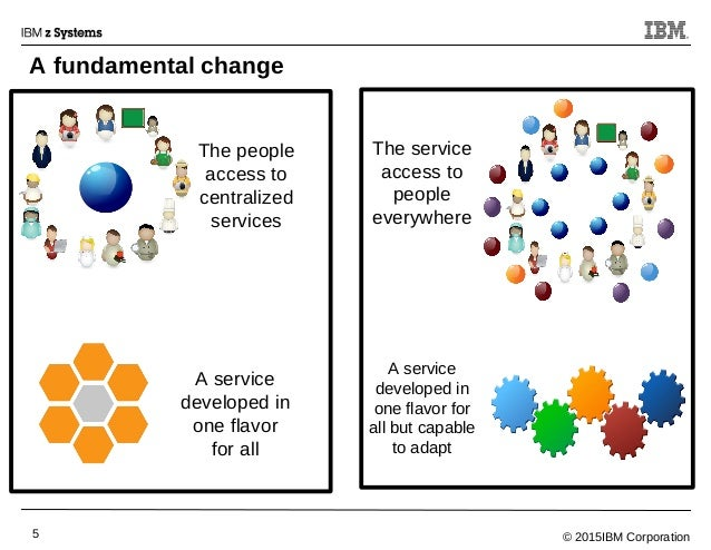 © 2015IBM Corporation5 A fundamental change The people access to centralized services A service developed in one flavor fo...