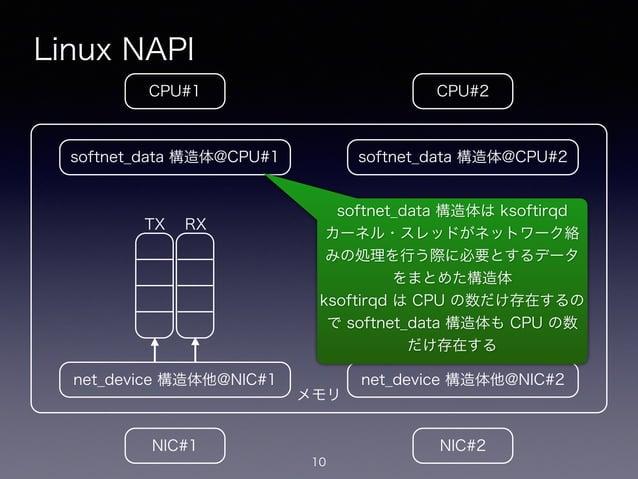 メモリ Linux NAPI 10 CPU#2CPU#1 NIC#1 NIC#2 net_device 構造体他@NIC#1 softnet_data 構造体@CPU#1 net_device 構造体他@NIC#2 softnet_data 構...