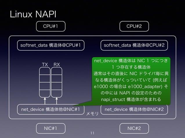メモリ Linux NAPI 11 CPU#2CPU#1 NIC#1 NIC#2 net_device 構造体他@NIC#1 softnet_data 構造体@CPU#1 net_device 構造体他@NIC#2 softnet_data 構...