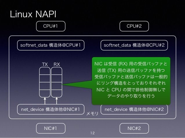メモリ Linux NAPI 12 CPU#2CPU#1 NIC#1 NIC#2 net_device 構造体他@NIC#1 softnet_data 構造体@CPU#1 net_device 構造体他@NIC#2 softnet_data 構...
