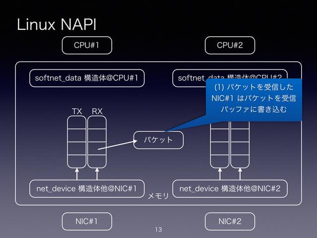 メモリ Linux NAPI 13 CPU#2CPU#1 NIC#1 NIC#2 net_device 構造体他@NIC#1 softnet_data 構造体@CPU#1 net_device 構造体他@NIC#2 softnet_data 構...