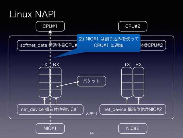 メモリ Linux NAPI 14 CPU#2CPU#1 NIC#1 NIC#2 net_device 構造体他@NIC#1 softnet_data 構造体@CPU#1 net_device 構造体他@NIC#2 softnet_data 構...