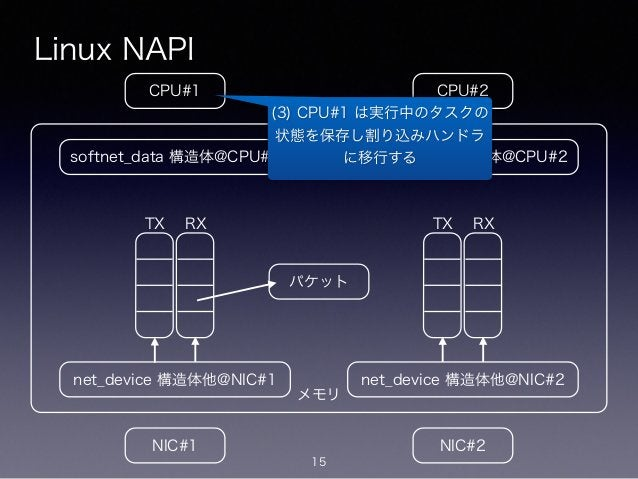 メモリ Linux NAPI 15 CPU#2CPU#1 NIC#1 NIC#2 net_device 構造体他@NIC#1 softnet_data 構造体@CPU#1 net_device 構造体他@NIC#2 softnet_data 構...