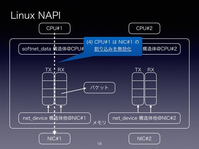 メモリ Linux NAPI 16 CPU#2CPU#1 NIC#1 NIC#2 net_device 構造体他@NIC#1 softnet_data 構造体@CPU#1 net_device 構造体他@NIC#2 softnet_data 構...