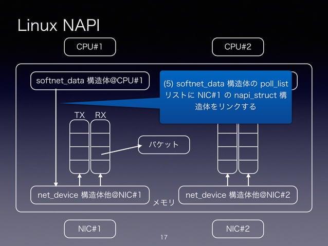 メモリ Linux NAPI 17 CPU#2CPU#1 NIC#1 NIC#2 net_device 構造体他@NIC#1 softnet_data 構造体@CPU#1 net_device 構造体他@NIC#2 softnet_data 構...