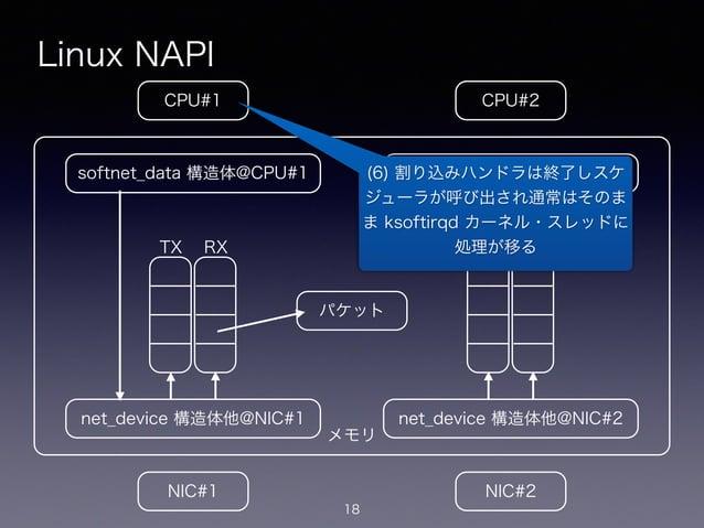 メモリ Linux NAPI 18 CPU#2CPU#1 NIC#1 NIC#2 net_device 構造体他@NIC#1 softnet_data 構造体@CPU#1 net_device 構造体他@NIC#2 softnet_data 構...