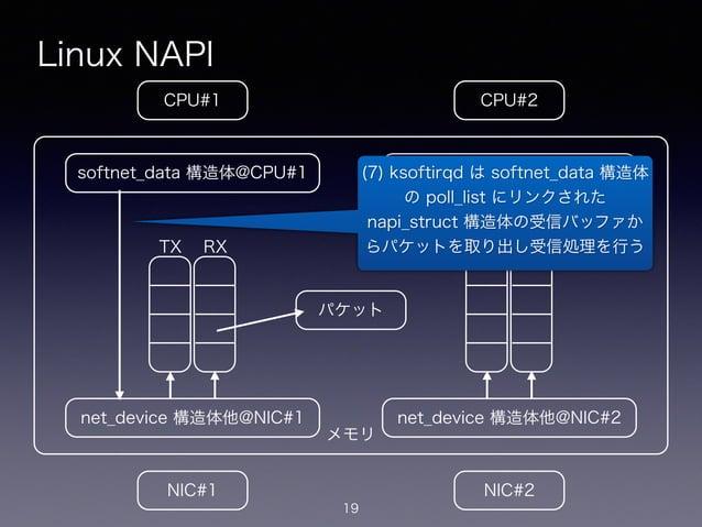 メモリ Linux NAPI 19 CPU#2CPU#1 NIC#1 NIC#2 net_device 構造体他@NIC#1 softnet_data 構造体@CPU#1 net_device 構造体他@NIC#2 softnet_data 構...