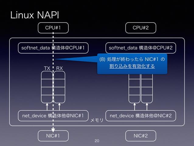 メモリ Linux NAPI 20 CPU#2CPU#1 NIC#1 NIC#2 net_device 構造体他@NIC#1 softnet_data 構造体@CPU#1 net_device 構造体他@NIC#2 softnet_data 構...