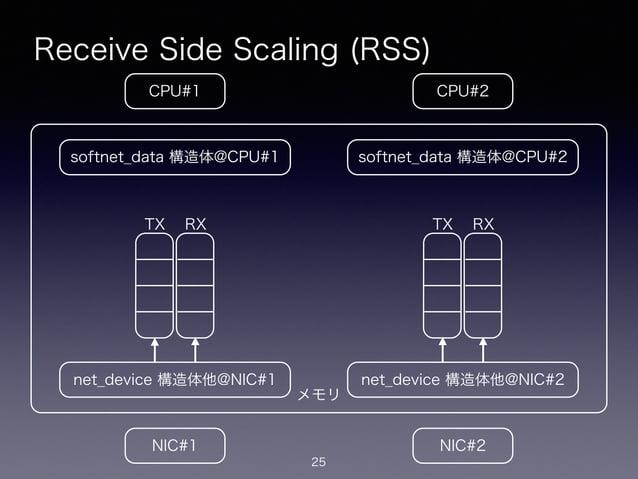 メモリ Receive Side Scaling (RSS) 25 CPU#2CPU#1 NIC#1 NIC#2 net_device 構造体他@NIC#1 softnet_data 構造体@CPU#1 net_device 構造体他@NIC#...