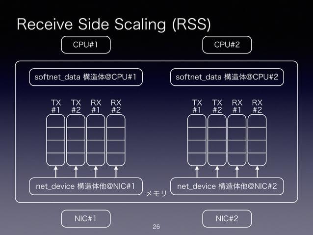メモリ Receive Side Scaling (RSS) 26 CPU#2CPU#1 NIC#1 NIC#2 net_device 構造体他@NIC#1 softnet_data 構造体@CPU#1 net_device 構造体他@NIC#...