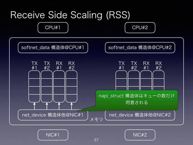 メモリ Receive Side Scaling (RSS) 27 CPU#2CPU#1 NIC#1 NIC#2 net_device 構造体他@NIC#1 softnet_data 構造体@CPU#1 net_device 構造体他@NIC#...