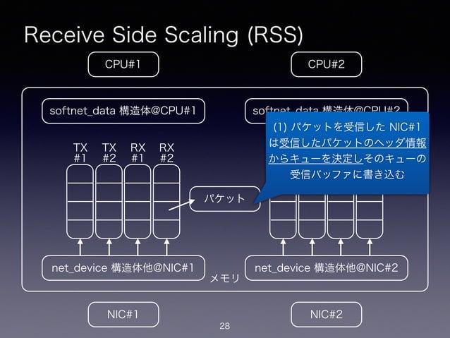 メモリ Receive Side Scaling (RSS) 28 CPU#2CPU#1 NIC#1 NIC#2 net_device 構造体他@NIC#1 softnet_data 構造体@CPU#1 net_device 構造体他@NIC#...