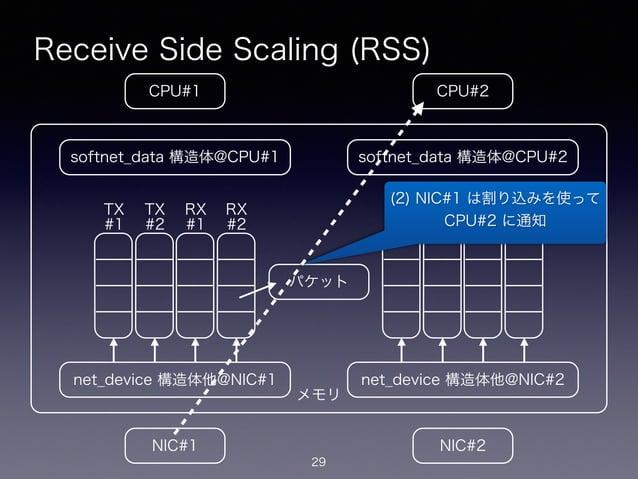 メモリ Receive Side Scaling (RSS) 29 CPU#2CPU#1 NIC#1 NIC#2 net_device 構造体他@NIC#1 softnet_data 構造体@CPU#1 net_device 構造体他@NIC#...