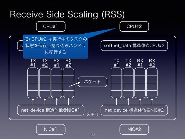メモリ Receive Side Scaling (RSS) 30 CPU#2CPU#1 NIC#1 NIC#2 net_device 構造体他@NIC#1 softnet_data 構造体@CPU#1 net_device 構造体他@NIC#...