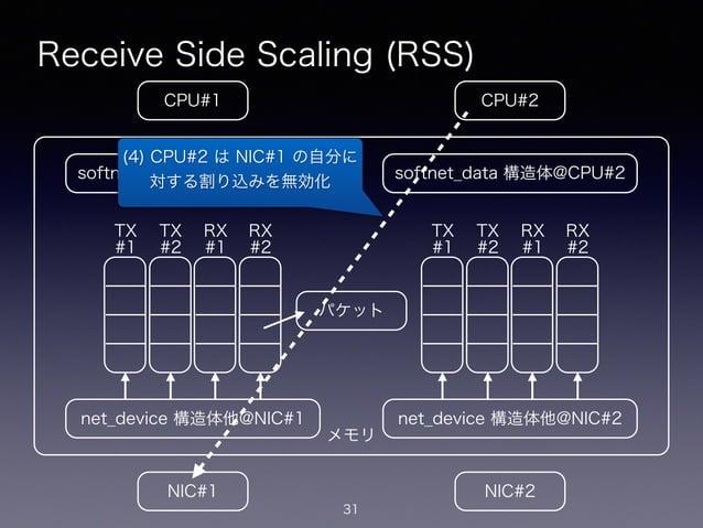 メモリ Receive Side Scaling (RSS) 31 CPU#2CPU#1 NIC#1 NIC#2 net_device 構造体他@NIC#1 softnet_data 構造体@CPU#1 net_device 構造体他@NIC#...