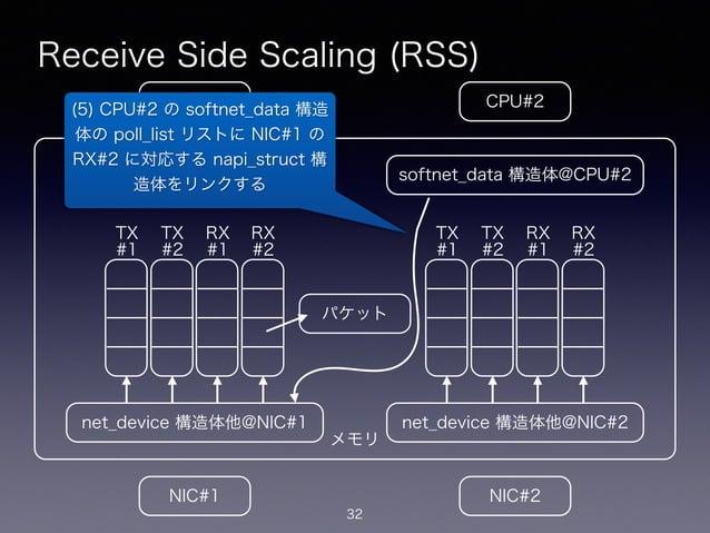 メモリ Receive Side Scaling (RSS) 32 CPU#2CPU#1 NIC#1 NIC#2 net_device 構造体他@NIC#1 softnet_data 構造体@CPU#1 net_device 構造体他@NIC#...