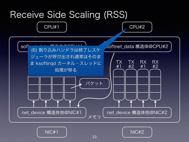 メモリ Receive Side Scaling (RSS) 33 CPU#2CPU#1 NIC#1 NIC#2 net_device 構造体他@NIC#1 softnet_data 構造体@CPU#1 net_device 構造体他@NIC#...