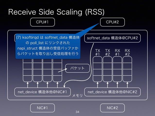 メモリ Receive Side Scaling (RSS) 34 CPU#2CPU#1 NIC#1 NIC#2 net_device 構造体他@NIC#1 softnet_data 構造体@CPU#1 net_device 構造体他@NIC#...