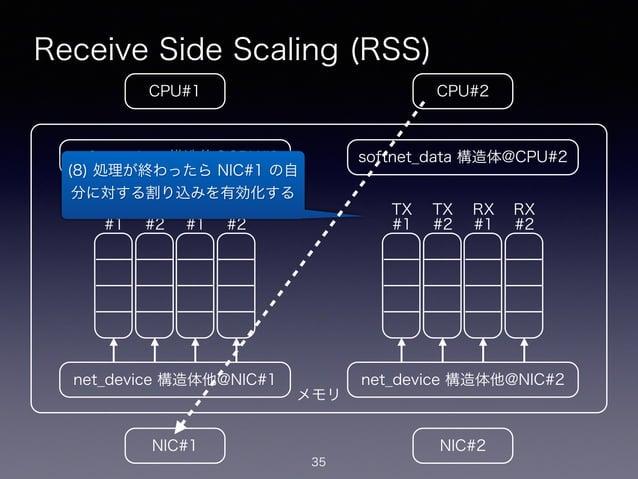 メモリ Receive Side Scaling (RSS) 35 CPU#2CPU#1 NIC#1 NIC#2 net_device 構造体他@NIC#1 softnet_data 構造体@CPU#1 net_device 構造体他@NIC#...