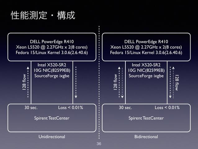 性能測定・構成 3613 性能測定・構成 Unidirectional Bidirectional DELL PowerEdge R410! Xeon L5520 @ 2.27GHz x 2(8 cores)! Fedora 15/Linux ...
