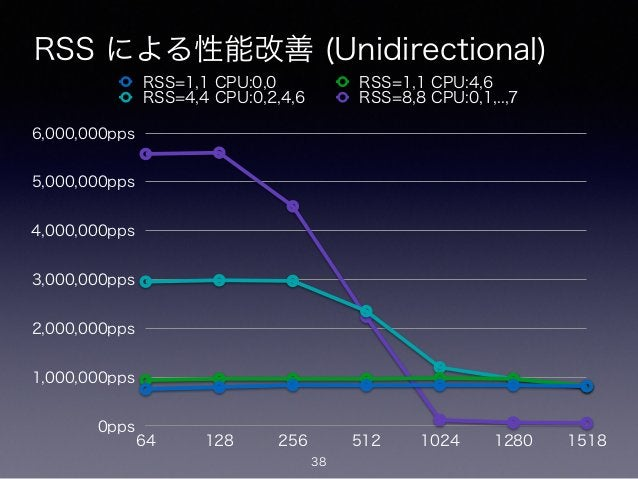 RSS による性能改善 (Unidirectional) 38 0pps 1,000,000pps 2,000,000pps 3,000,000pps 4,000,000pps 5,000,000pps 6,000,000pps 64 128 ...