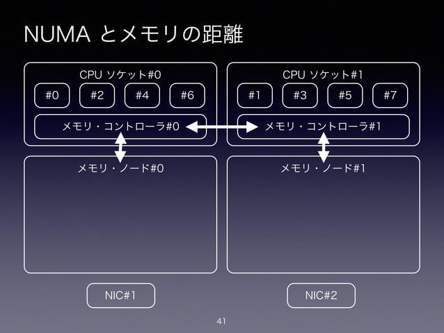 NUMA とメモリの距離 41 #0 CPU ソケット#0 #2 #4 #6 メモリ・コントローラ#0 メモリ・ノード#0 #1 CPU ソケット#1 #3 #5 #7 メモリ・コントローラ#1 メモリ・ノード#1 NIC#1 NIC#2
