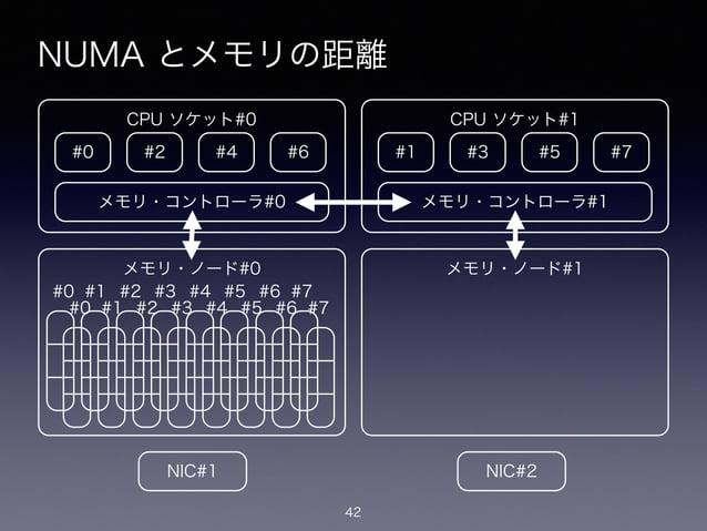 NUMA とメモリの距離 42 #0 CPU ソケット#0 #2 #4 #6 メモリ・コントローラ#0 メモリ・ノード#0 #1 CPU ソケット#1 #3 #5 #7 メモリ・コントローラ#1 メモリ・ノード#1 #0 #1 #2 #3 #4...