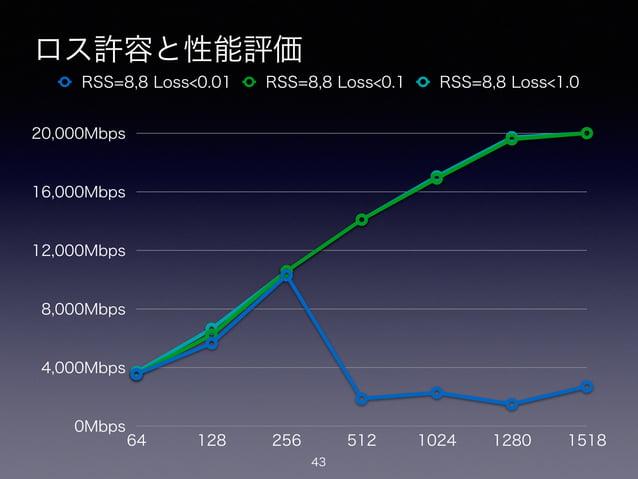 ロス許容と性能評価 43 0Mbps 4,000Mbps 8,000Mbps 12,000Mbps 16,000Mbps 20,000Mbps 64 128 256 512 1024 1280 1518 RSS=8,8 Loss<0.01 RS...