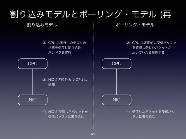 割り込みモデルとポーリング・モデル (再 45 NIC CPU ① NIC が受信したパケットを 受信バッファに書き込む ② NIC が割り込みで CPU に 通知 ③ CPU は実行中のタスクの 状態を保存し割り込み ハンドラを実行 ...