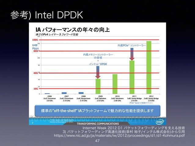 参考) Intel DPDK 47 TRANSFORMING COMMUNICATIONSIntel Confidential8 TRANSFORMING COMMUNICATIONS8 IA パフォーマンスの年々の向上 iAでのPv4 レイヤ...
