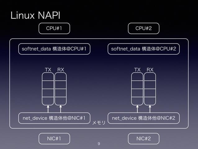メモリ Linux NAPI 9 CPU#2CPU#1 NIC#1 NIC#2 net_device 構造体他@NIC#1 softnet_data 構造体@CPU#1 net_device 構造体他@NIC#2 softnet_data 構造...