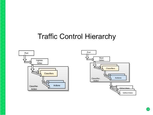 Linux Linux Traffic Control