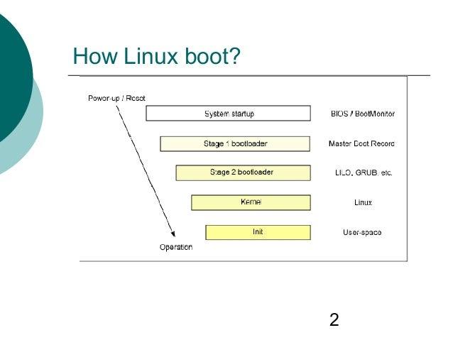 Linux booting procedure Slide 2