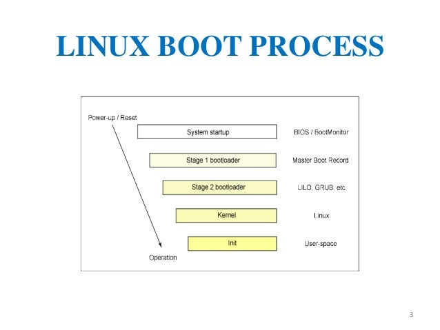 it linux boot process D understanding pxe booting and kickstart technology  server's ability to boot over the network  the installation of redhat linux on.