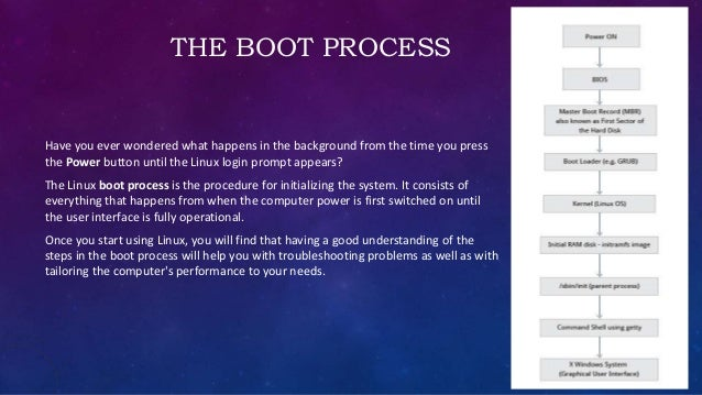 Linux booting process!!