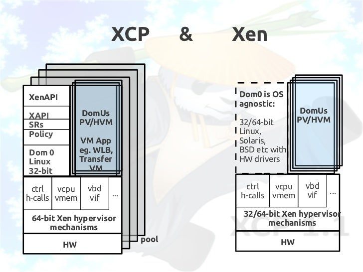 Xcp The Art Of Open Virtualization For The Enterprise And The Cloud