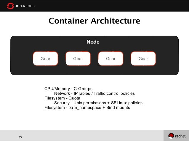 Build Your Own PaaS, Just like Red Hat's OpenShift from