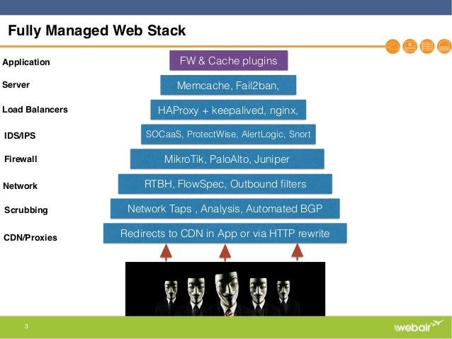 Multi-Layer DDoS Mitigation Strategies