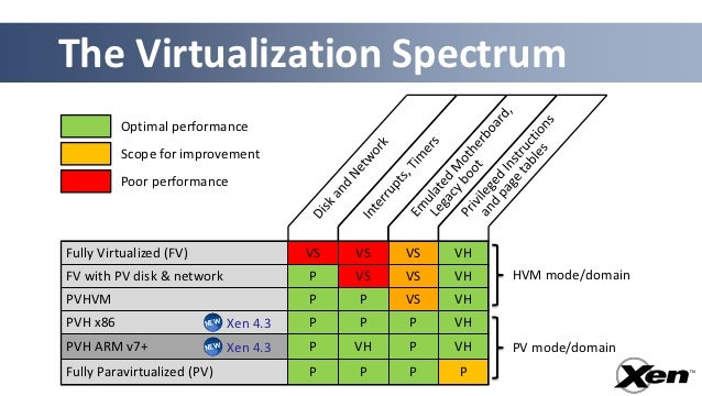 The Virtualization Spectrum          Optimal performance          Scope for improvement          Poor performanceFully Vir...