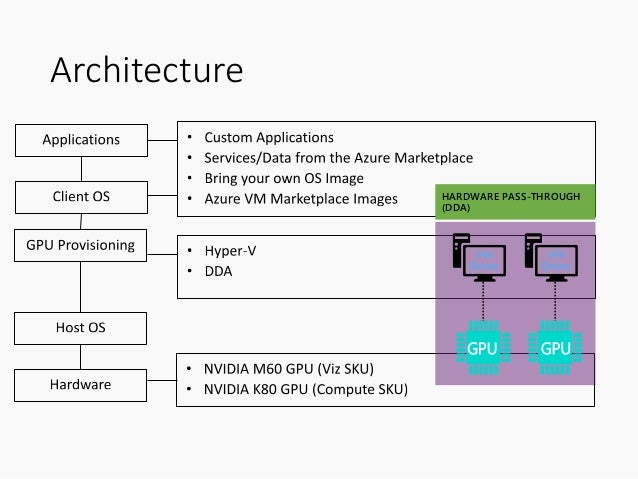 High Performance Linux Virtual Machine on Microsoft Azure: SR-IOV Net…