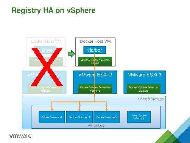 Linuxcon secureefficientcontainerimagemanagementharbor