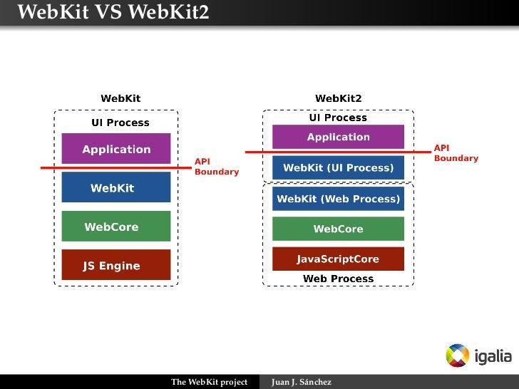 WebKit VS WebKit2             The WebKit project   Juan J. Sánchez