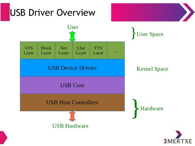 How To Write Device Drivers In C