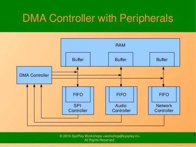 Linux DMA Engine