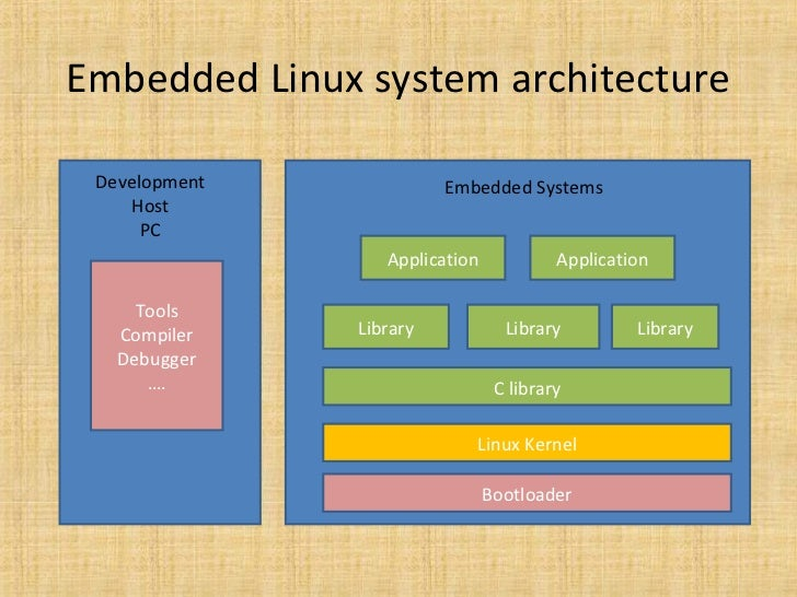 the architecture of computer hardware systems Information systems hardware is the part of an information system you can touch  because of the ibm pc's open architecture,  computer viruses and worms,.