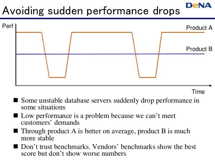Avoiding sudden performance dropsPerf                                                         Product A                   ...
