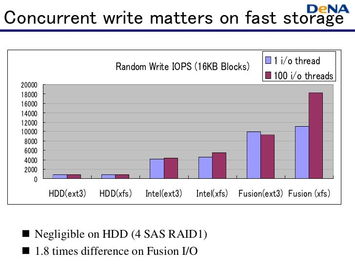 Concurrent write matters on fast storage                                                                     1 i/o thread ...